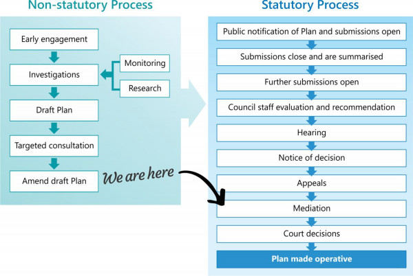 Coastal Plan review process