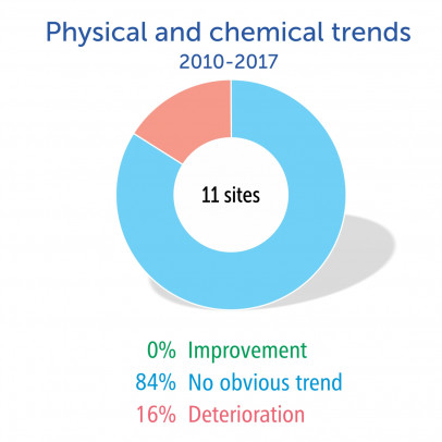 Physical & chemical trends 2010-2017